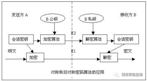 PHP的OpenSSL加密扩展学习(一):对称加密